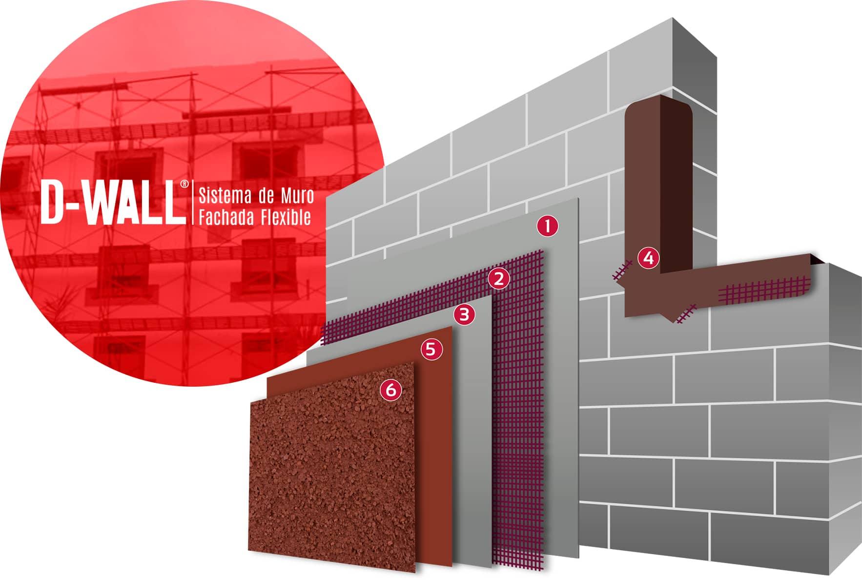 D-Wall Sistema de Muro Fachada Flexible